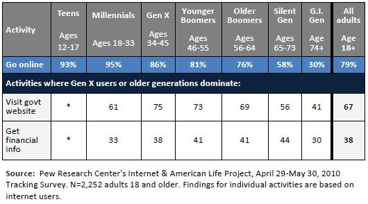Emerging Seniors Graphic